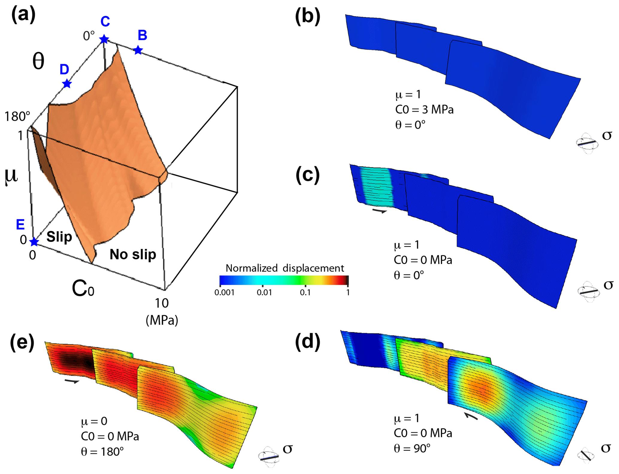 SE - Fault slip envelope: a new parametric investigation