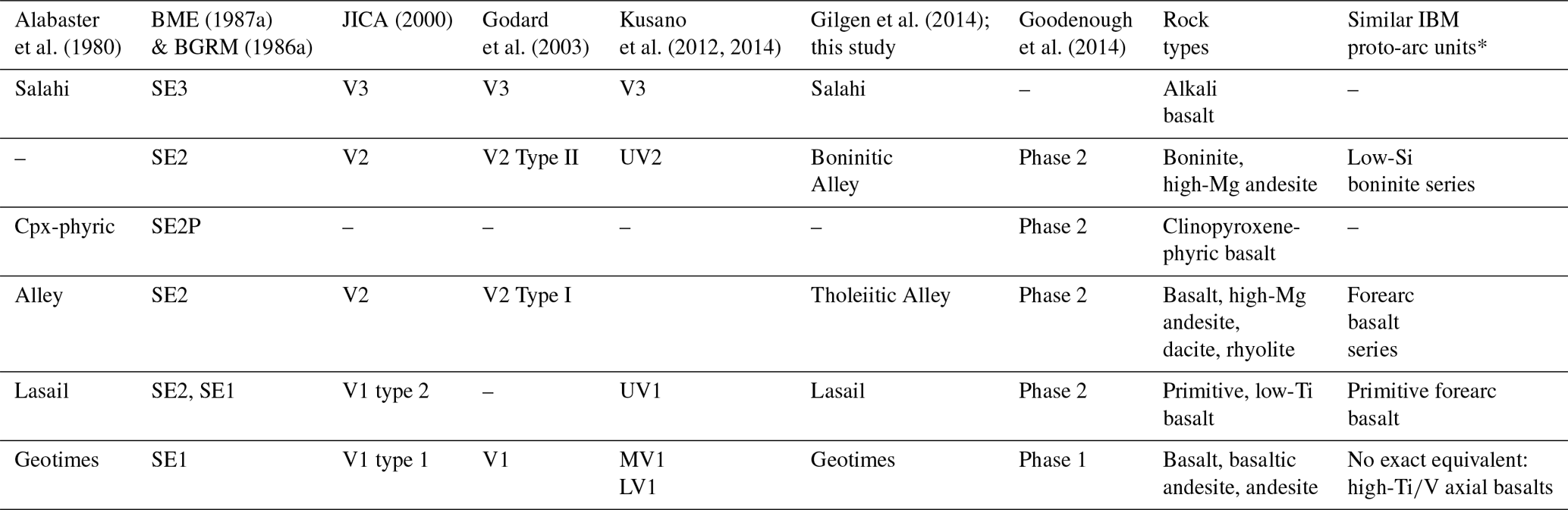 SE - A revised map of volcanic units in the Oman ophiolite: insights