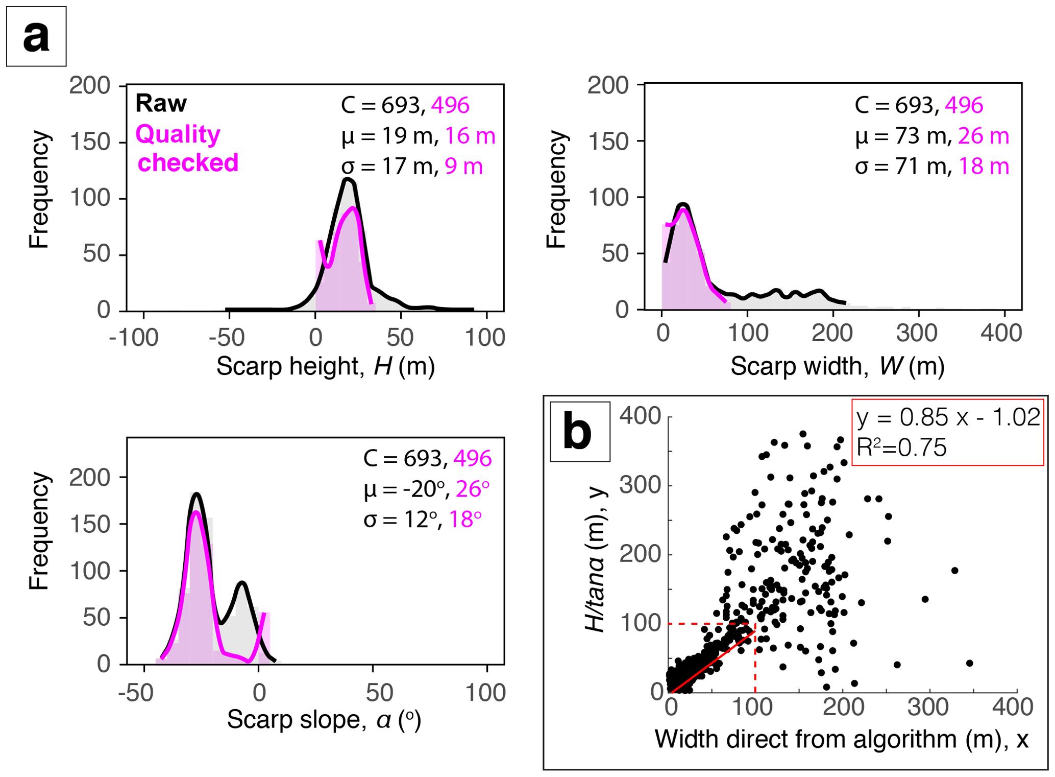 SE - A semi-automated algorithm to quantify scarp morphology (SPARTA