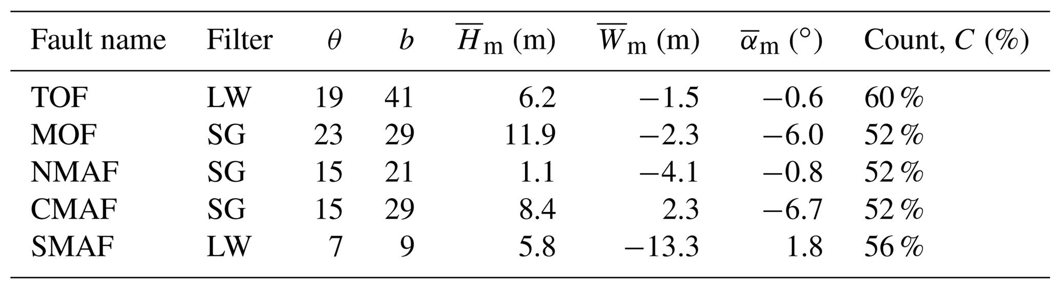 SE - A semi-automated algorithm to quantify scarp morphology