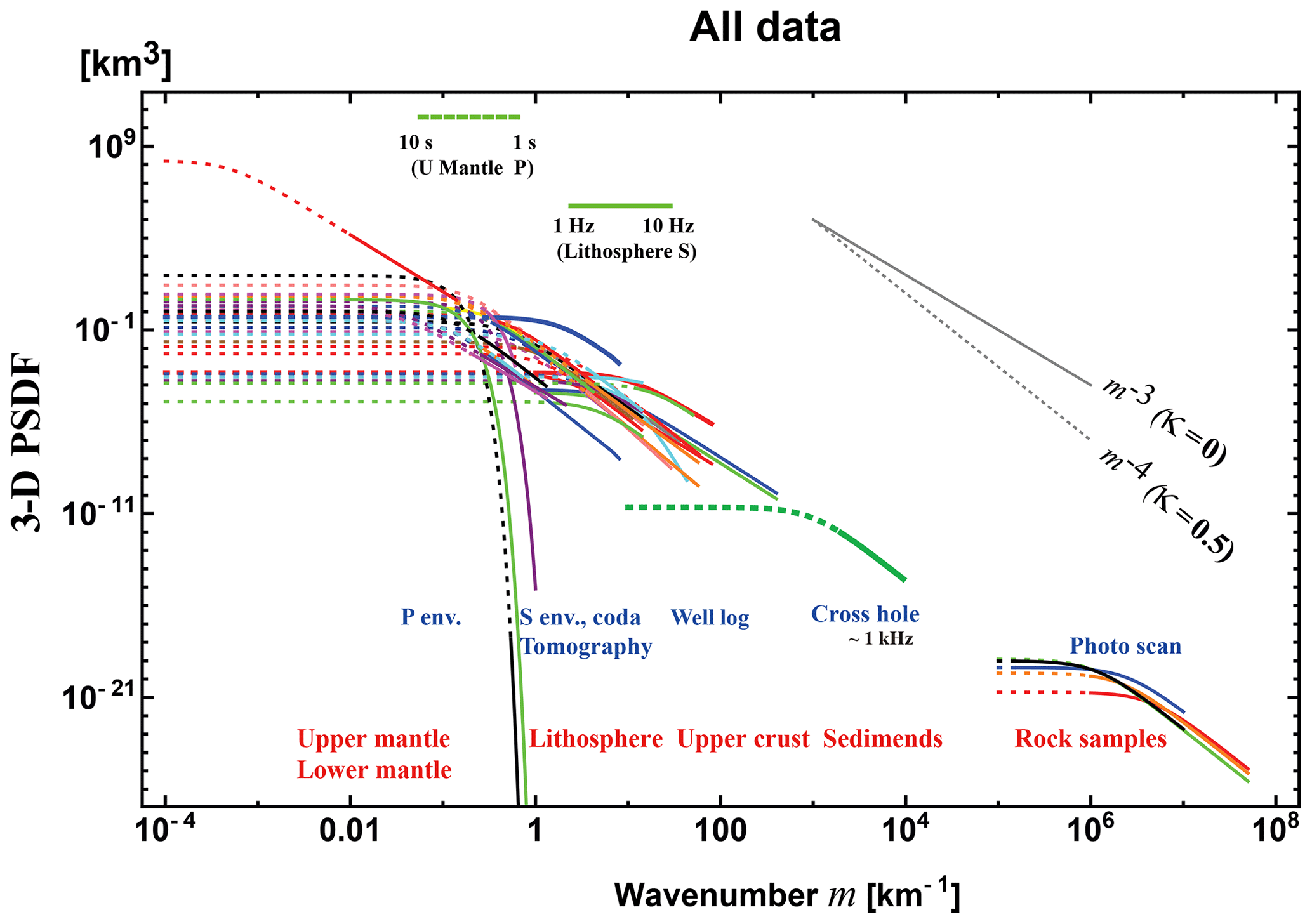 SE - Power spectra of random heterogeneities in the solid earth