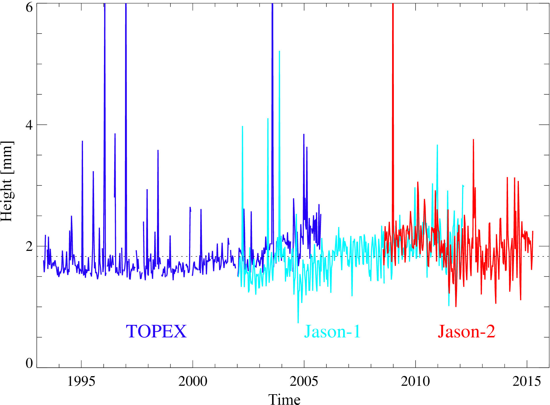 SE - Impact of terrestrial reference frame realizations on