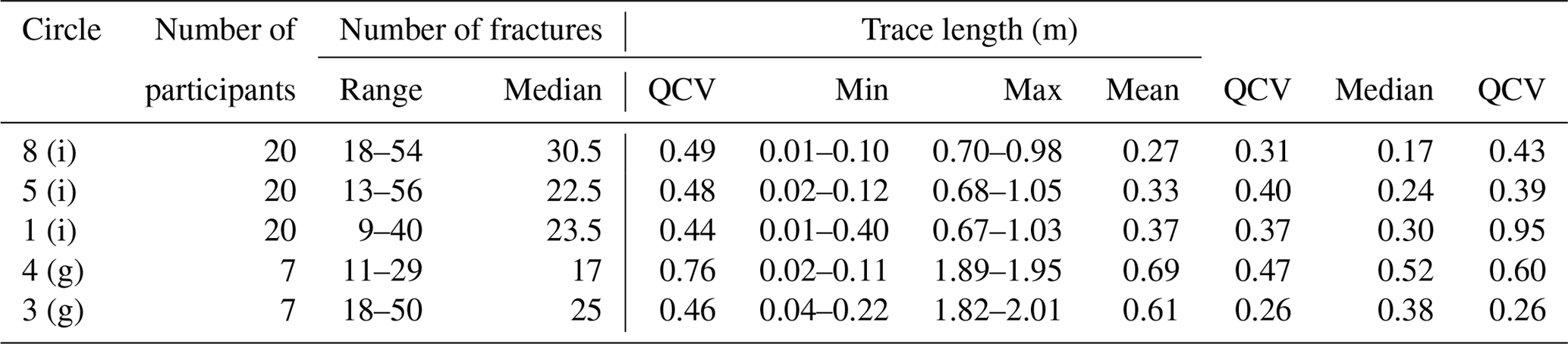 SE - How do we see fractures? Quantifying subjective bias in