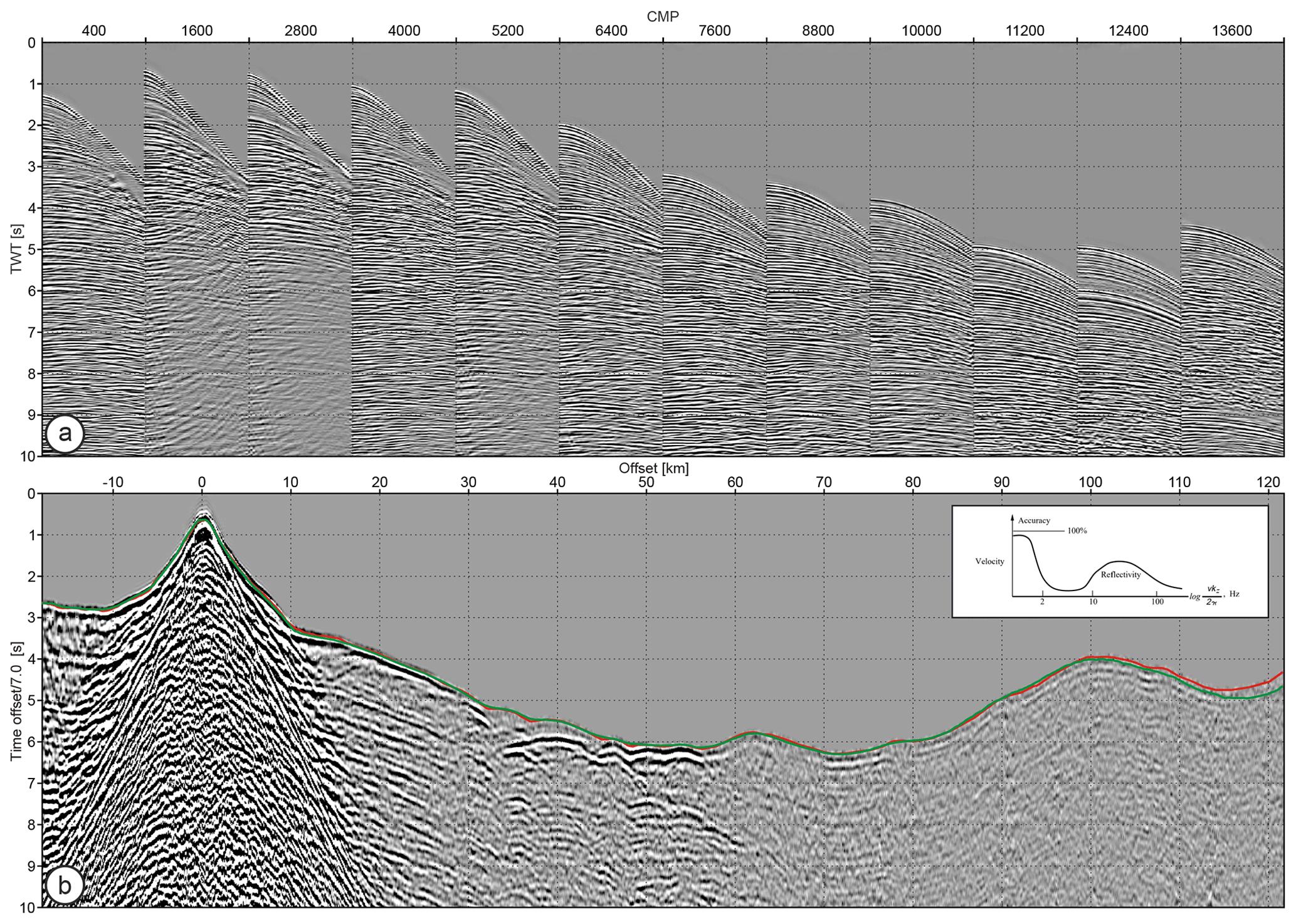 SE - Crustal-scale depth imaging via joint full-waveform inversion