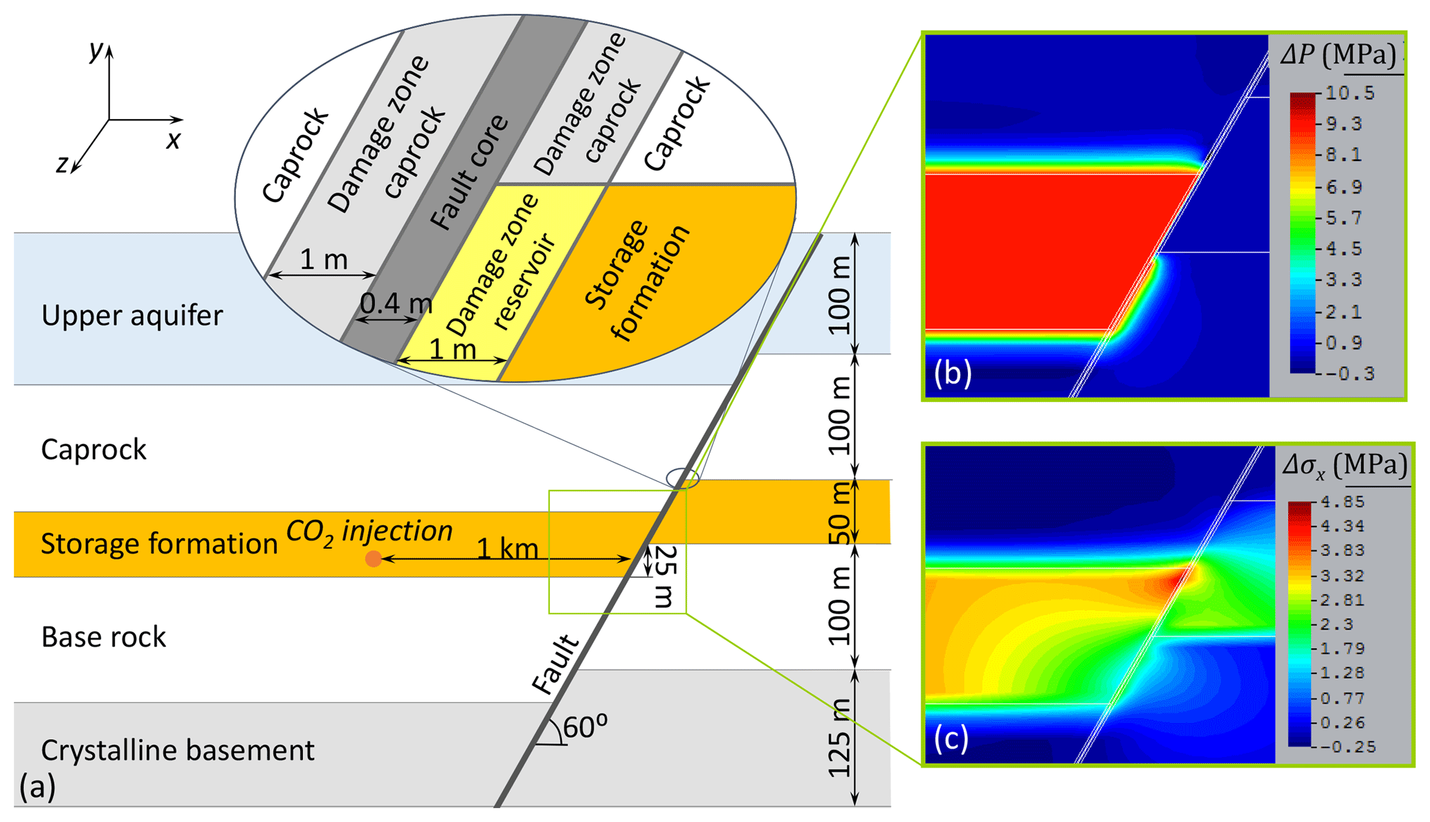 SE - Induced seismicity in geologic carbon storage