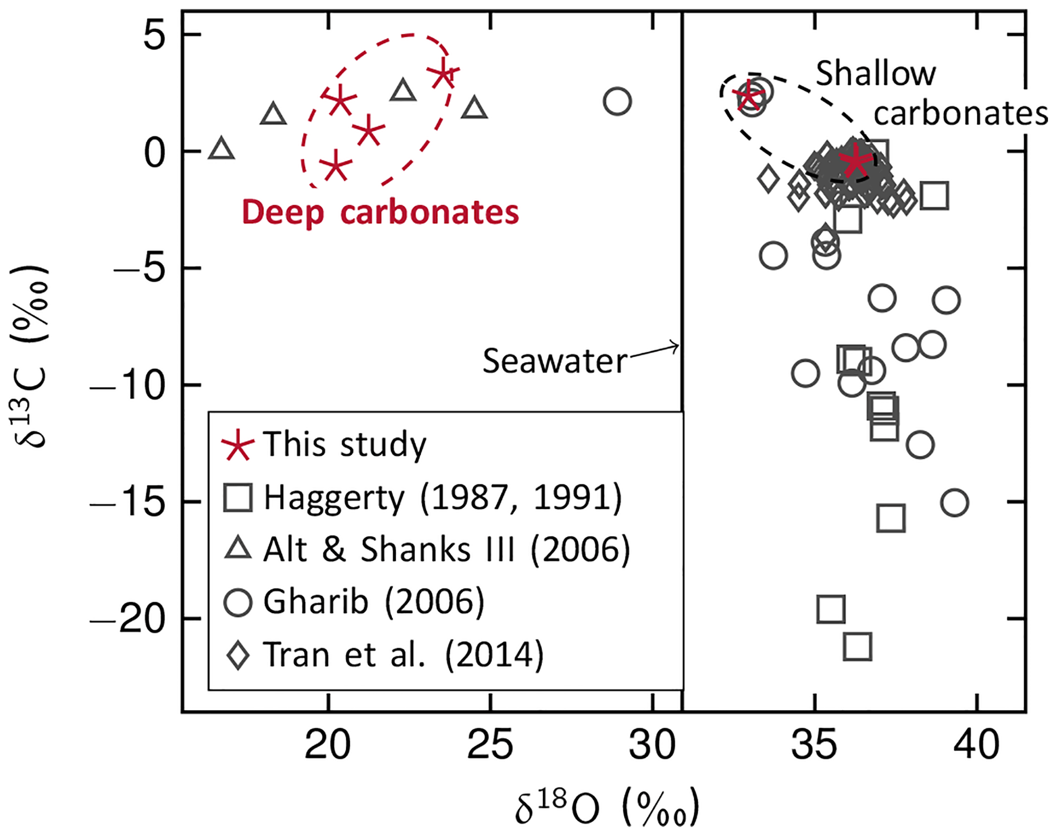 SE - Fluid–rock interactions in the shallow Mariana forearc: carbon