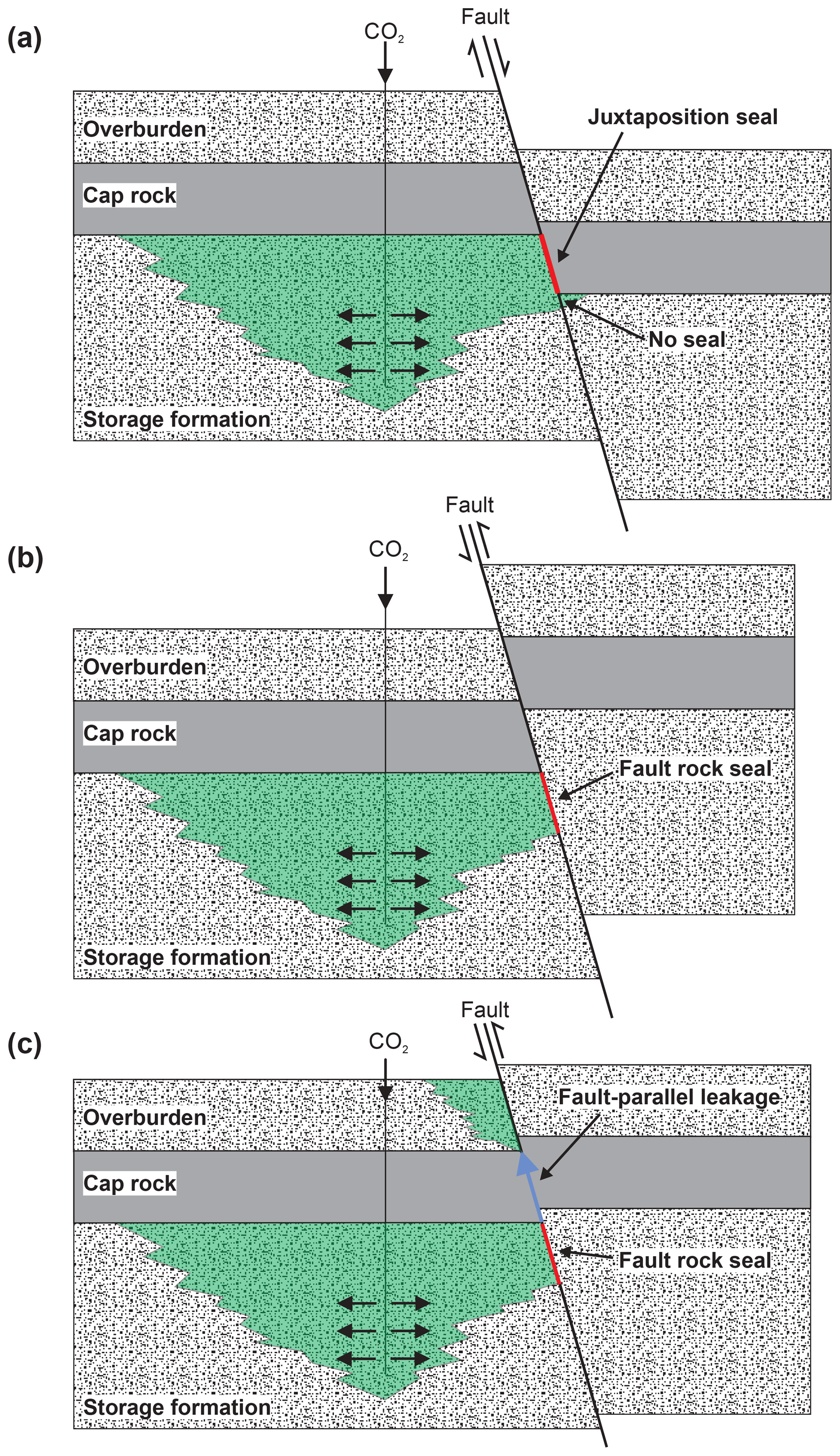 SE - Uncertainty in fault seal parameters: implications for
