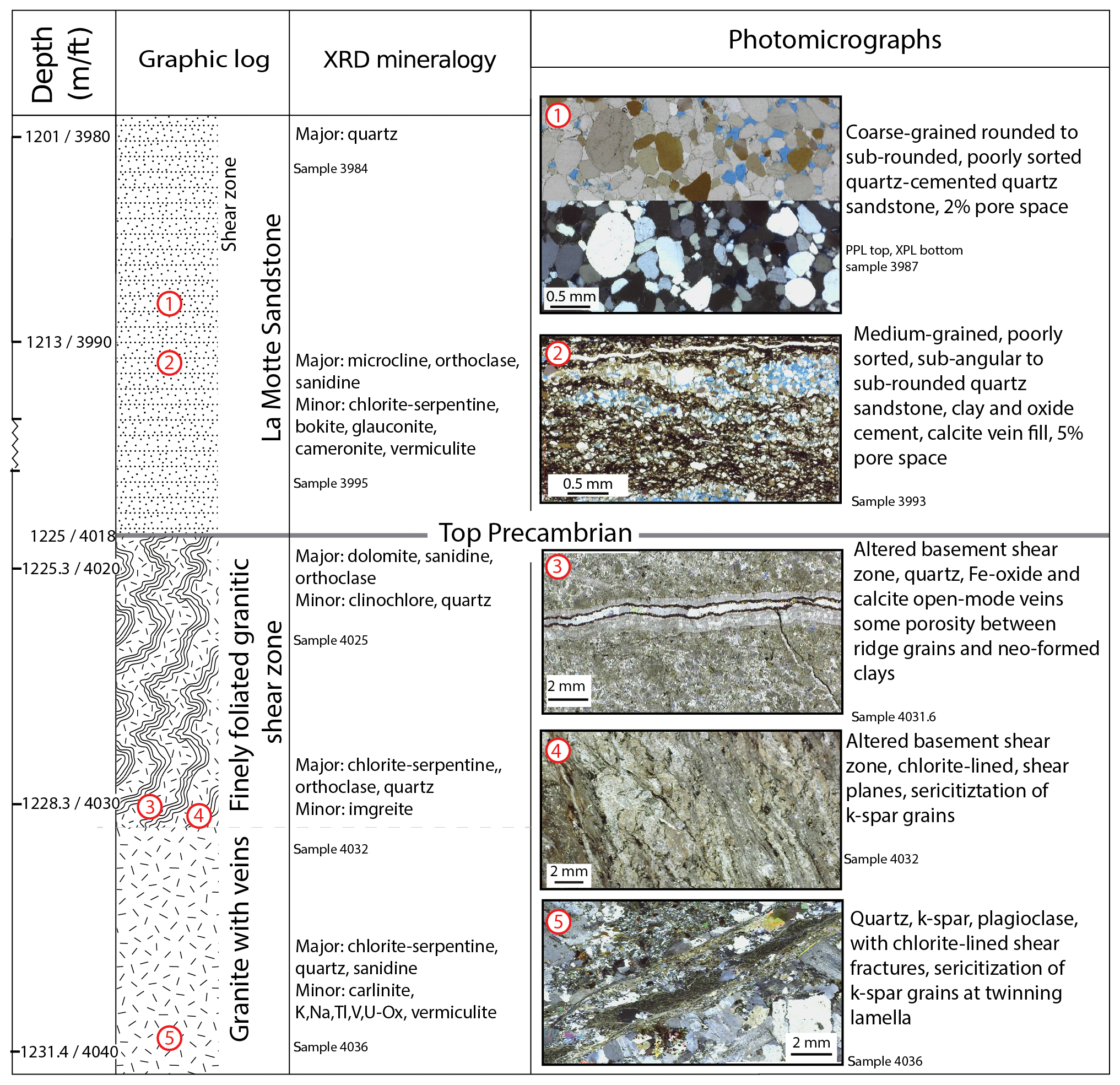 Se Geologic Characterization Of Nonconformities Using Outcrop And Core Analogs Hydrologic Implications For Injection Induced Seismicity